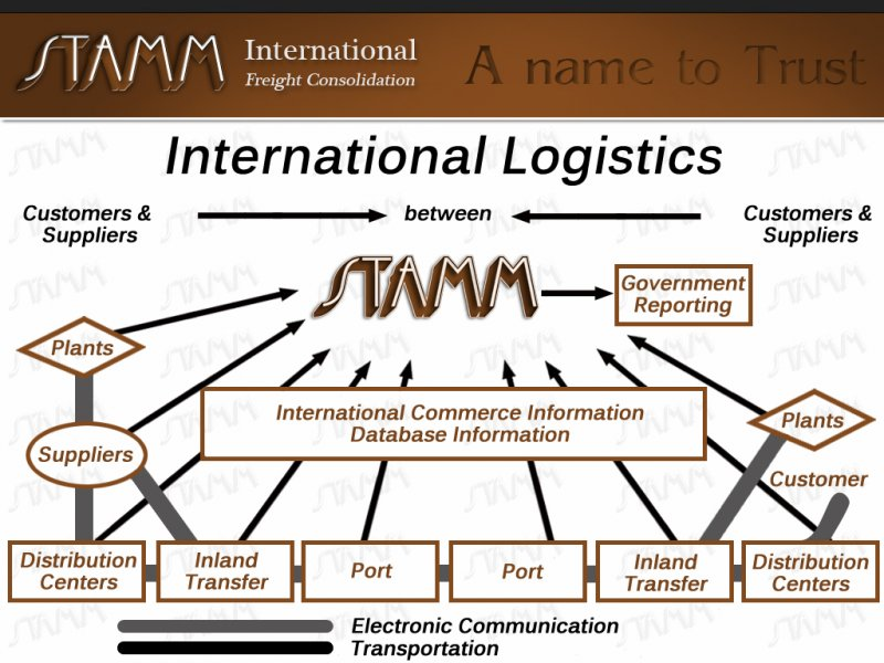 International-Logistics