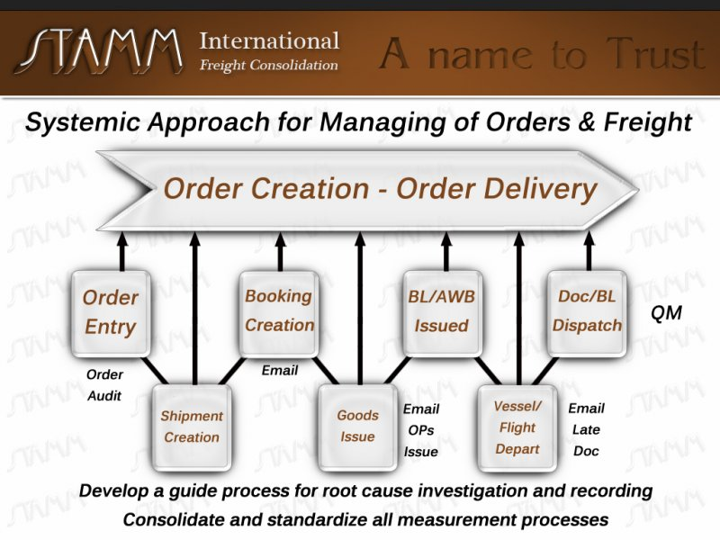 Systematic-Approach-for-Managing-of-Orders-&-Freight