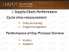 I-Supply-Chain-Performance