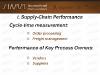 I-Supply-Chain-Performance